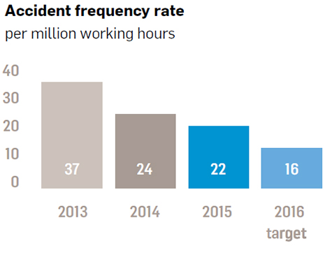Accident frequency rate 2013 - 2015