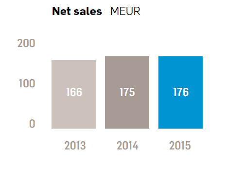 Net sales of Property Services