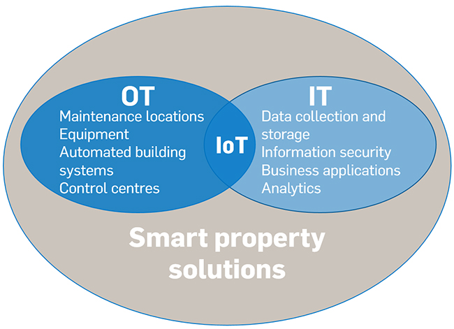 OT and IT enable smart property solutions